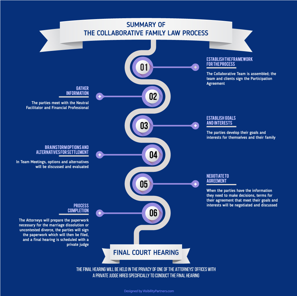 The Summary of Collaborative Family Law Process